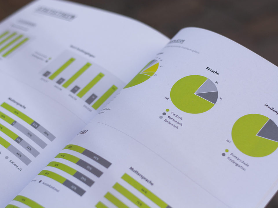 Corporate Identity phGR Geschaeftsbericht 03